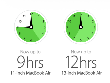 Amazing Battery life of Macbook Air !!
